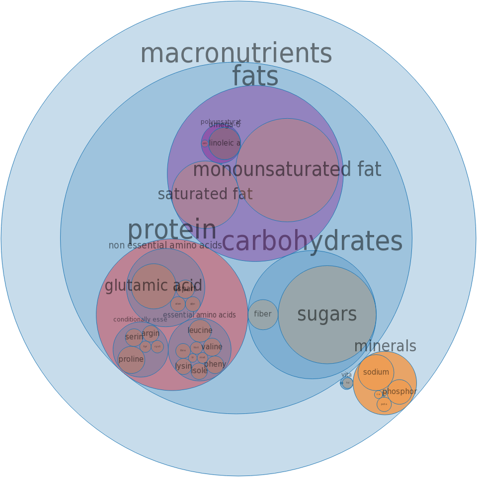 Biscuits, plain or buttermilk, refrigerated dough, higher fat -all nutrients by relative proportion - including vitamins and minerals