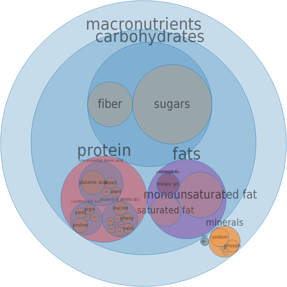 Bread, cornbread, dry mix, enriched (includes corn muffin mix) -all nutrients by relative proportion - including vitamins and minerals