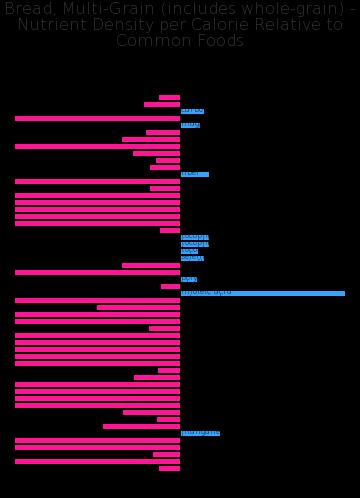 Bread, Multi-Grain (includes whole-grain) nutrient composition bar chart