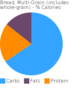 Bread, Multi-Grain (includes whole-grain) macronutrient pie chart