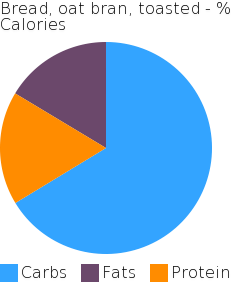 Bread, oat bran, toasted macronutrient pie chart