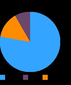 Bread, pita, whole-wheat macronutrient pie chart