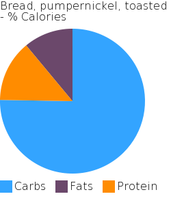 Bread, pumpernickel, toasted macronutrient pie chart