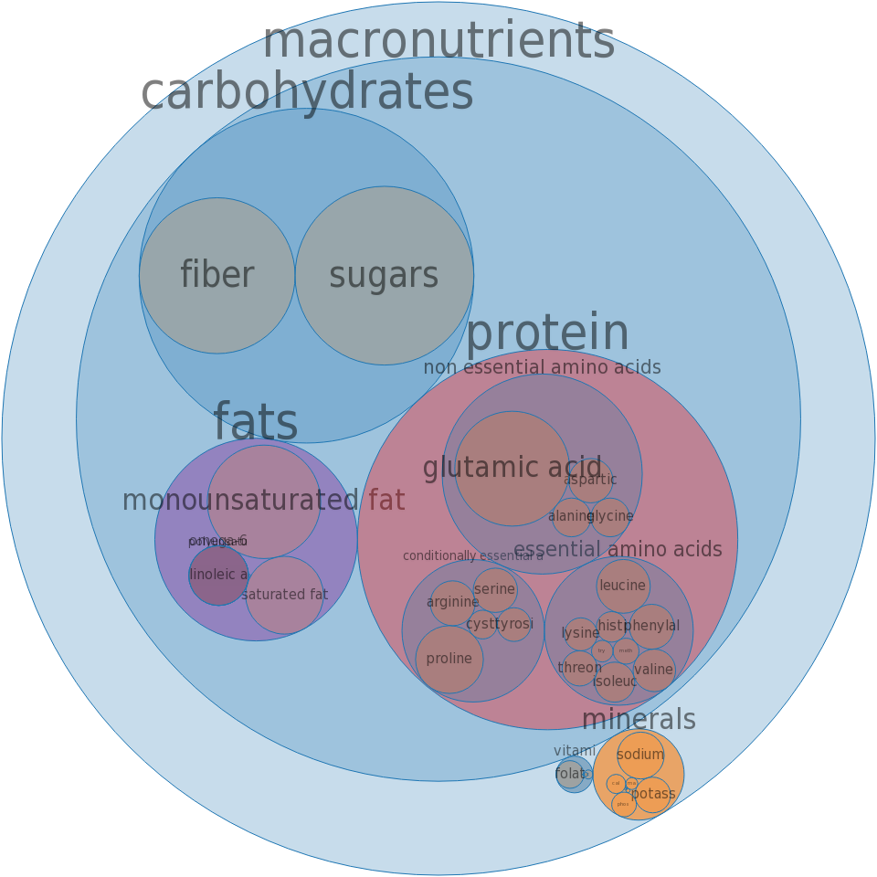 Bread, raisin, toasted, enriched -all nutrients by relative proportion - including vitamins and minerals