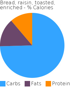Bread, raisin, toasted, enriched macronutrient pie chart