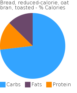 Bread, reduced-calorie, oat bran, toasted macronutrient pie chart