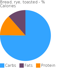 Bread, rye, toasted macronutrient pie chart