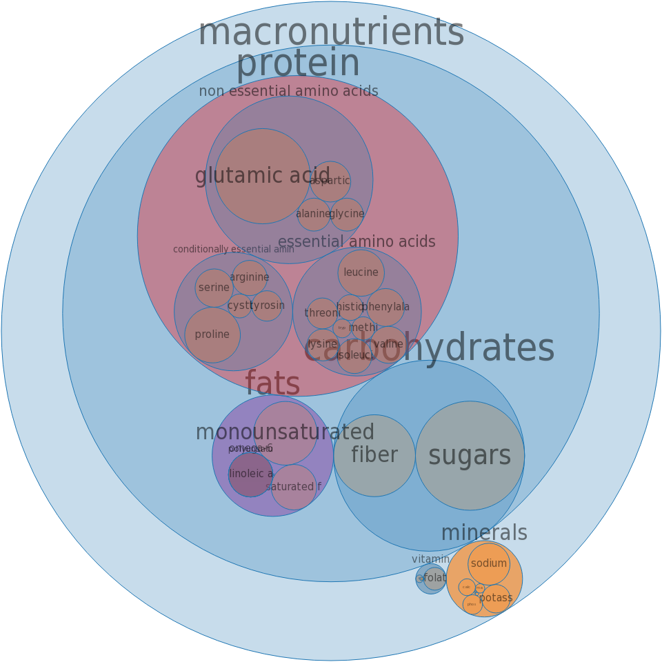 Bread, wheat germ -all nutrients by relative proportion - including vitamins and minerals