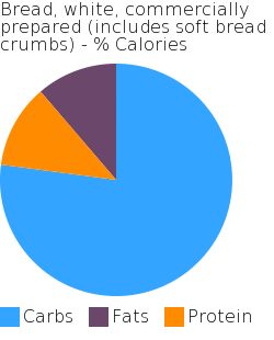 Bread, white, commercially prepared (includes soft bread crumbs) macronutrient pie chart