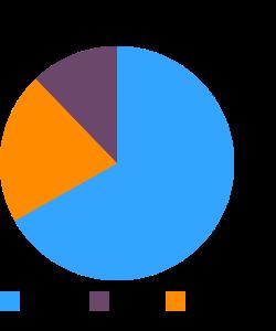Whole-wheat bread macronutrient pie chart
