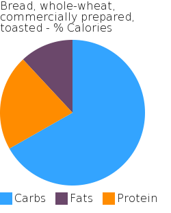 Bread, whole-wheat, commercially prepared, toasted macronutrient pie chart