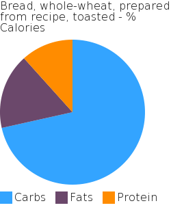 Bread, whole-wheat, prepared from recipe, toasted macronutrient pie chart