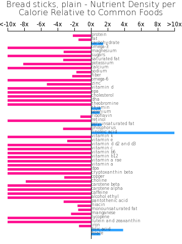 Bread sticks, plain nutrient composition bar chart