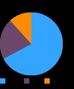 Bread sticks, plain macronutrient pie chart