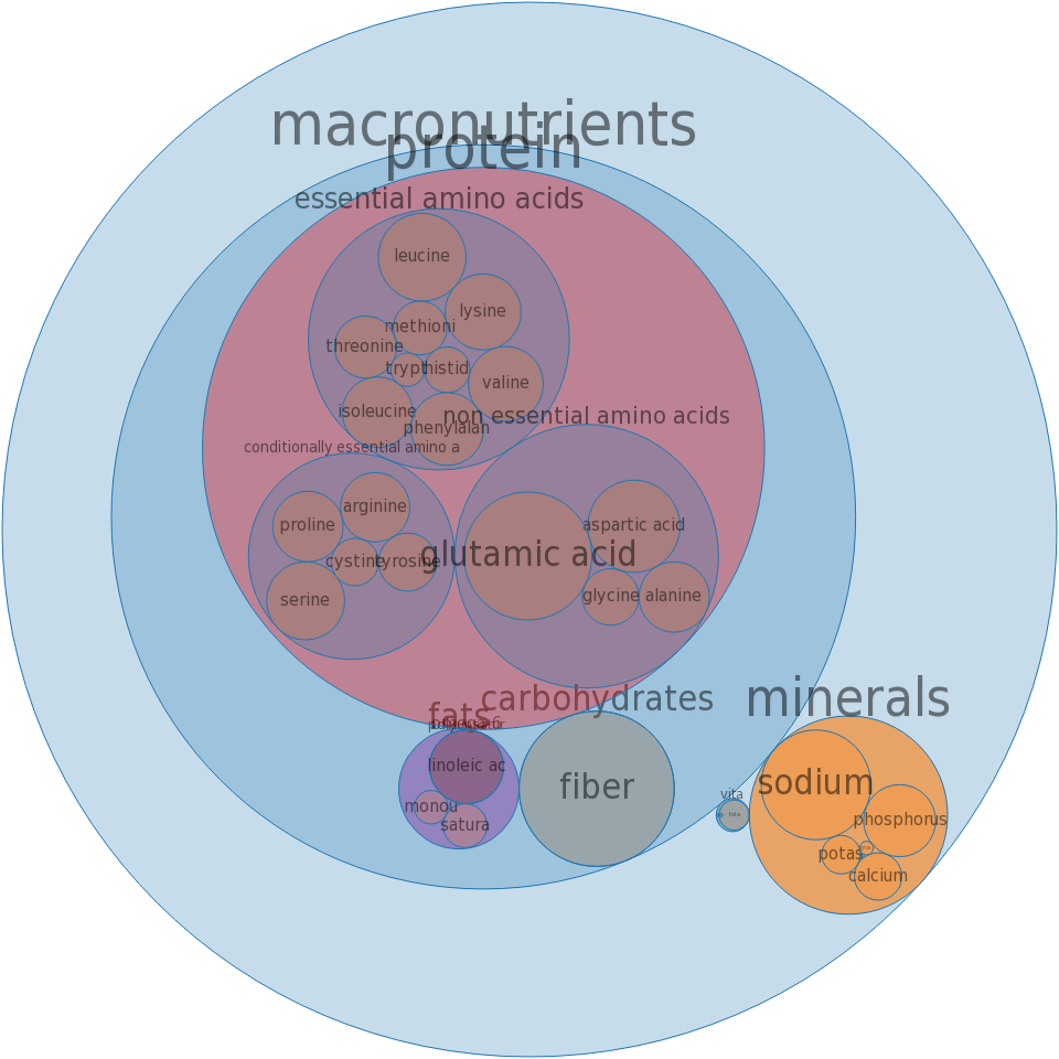Cake, angelfood, commercially prepared -all nutrients by relative proportion - including vitamins and minerals