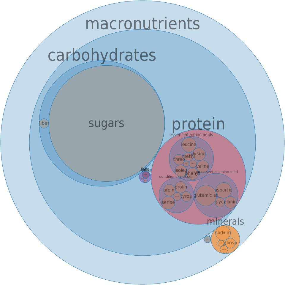 Cake, angelfood, dry mix -all nutrients by relative proportion - including vitamins and minerals