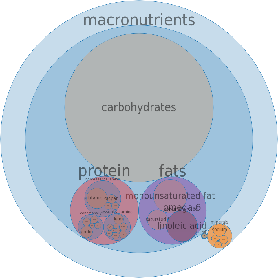 Cake, carrot, dry mix, pudding-type -all nutrients by relative proportion - including vitamins and minerals