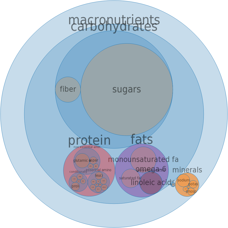 Cake, chocolate, dry mix, pudding-type -all nutrients by relative proportion - including vitamins and minerals