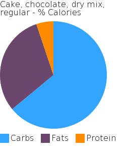 Cake, chocolate, dry mix, regular macronutrient pie chart
