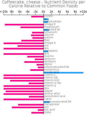 Coffeecake, cheese nutrient composition bar chart