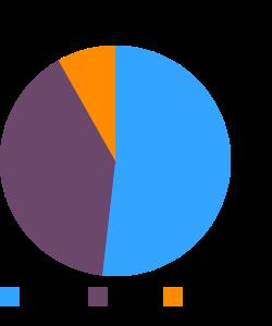 Coffeecake, cheese macronutrient pie chart
