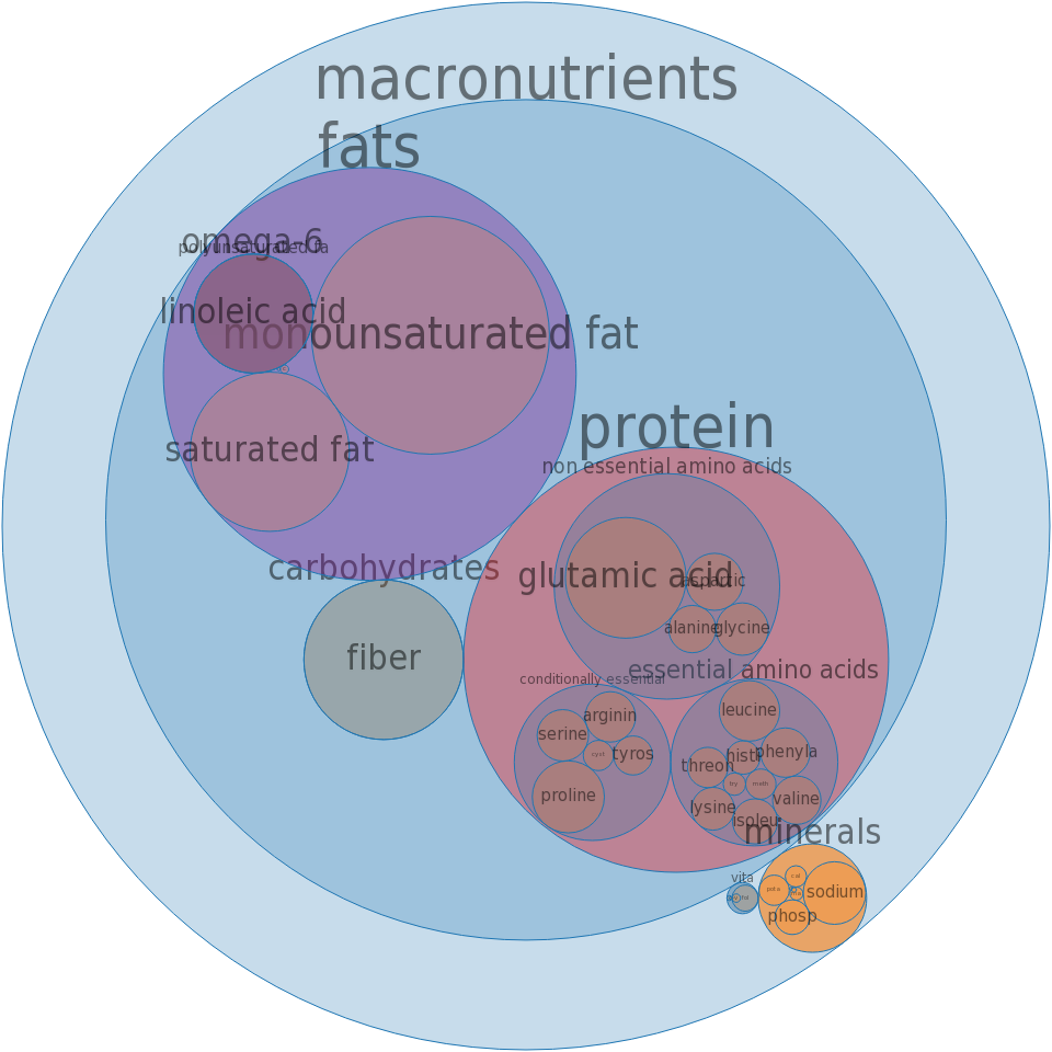 Coffeecake, fruit -all nutrients by relative proportion - including vitamins and minerals