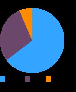 Coffeecake, fruit macronutrient pie chart