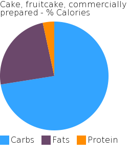 Cake, fruitcake, commercially prepared macronutrient pie chart