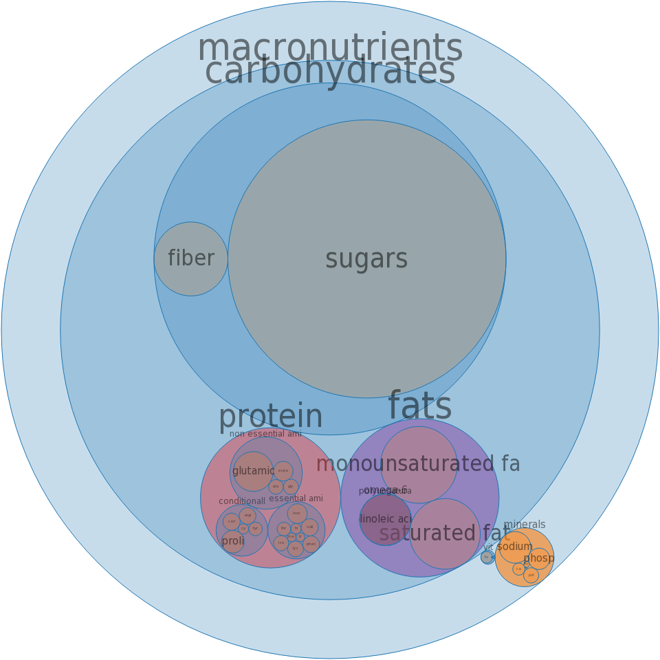 Cake, german chocolate, dry mix, pudding-type -all nutrients by relative proportion - including vitamins and minerals