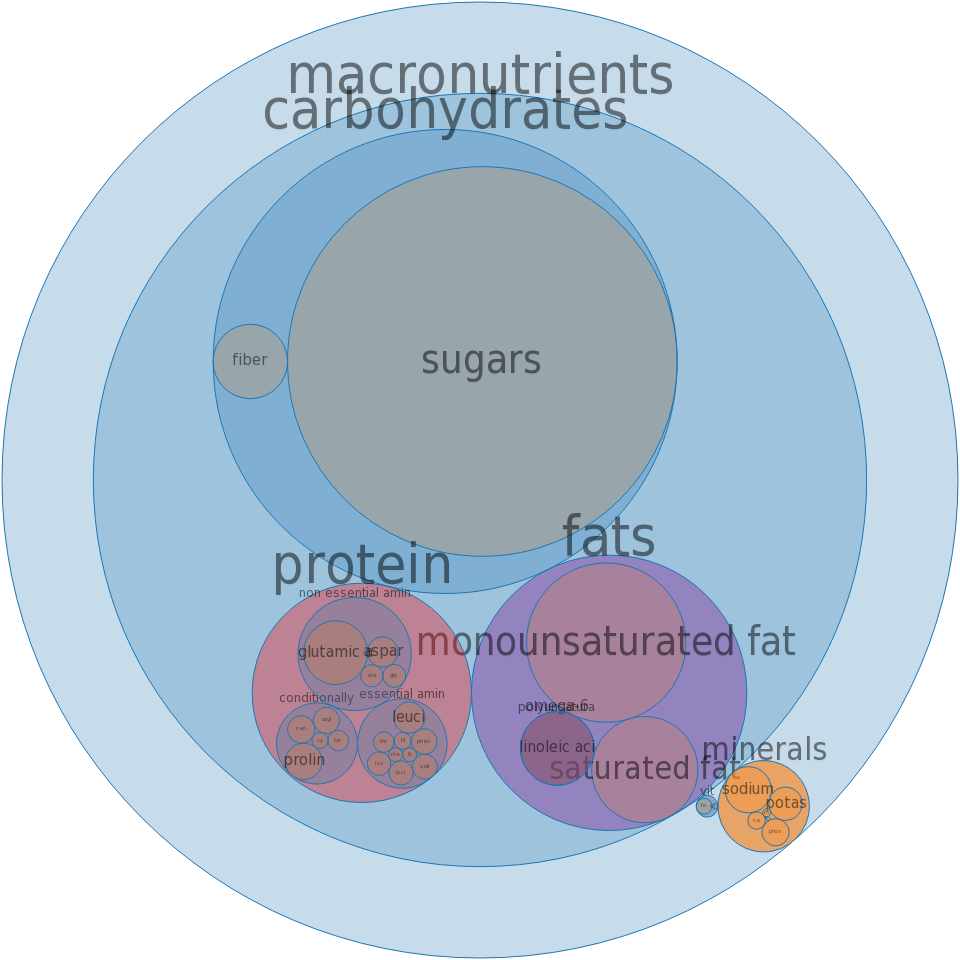 Cake, gingerbread, dry mix -all nutrients by relative proportion - including vitamins and minerals