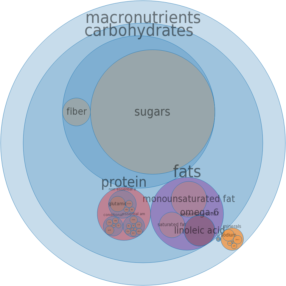 Cake, marble, dry mix, pudding-type -all nutrients by relative proportion - including vitamins and minerals