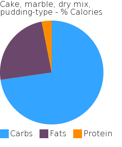 Cake, marble, dry mix, pudding-type macronutrient pie chart