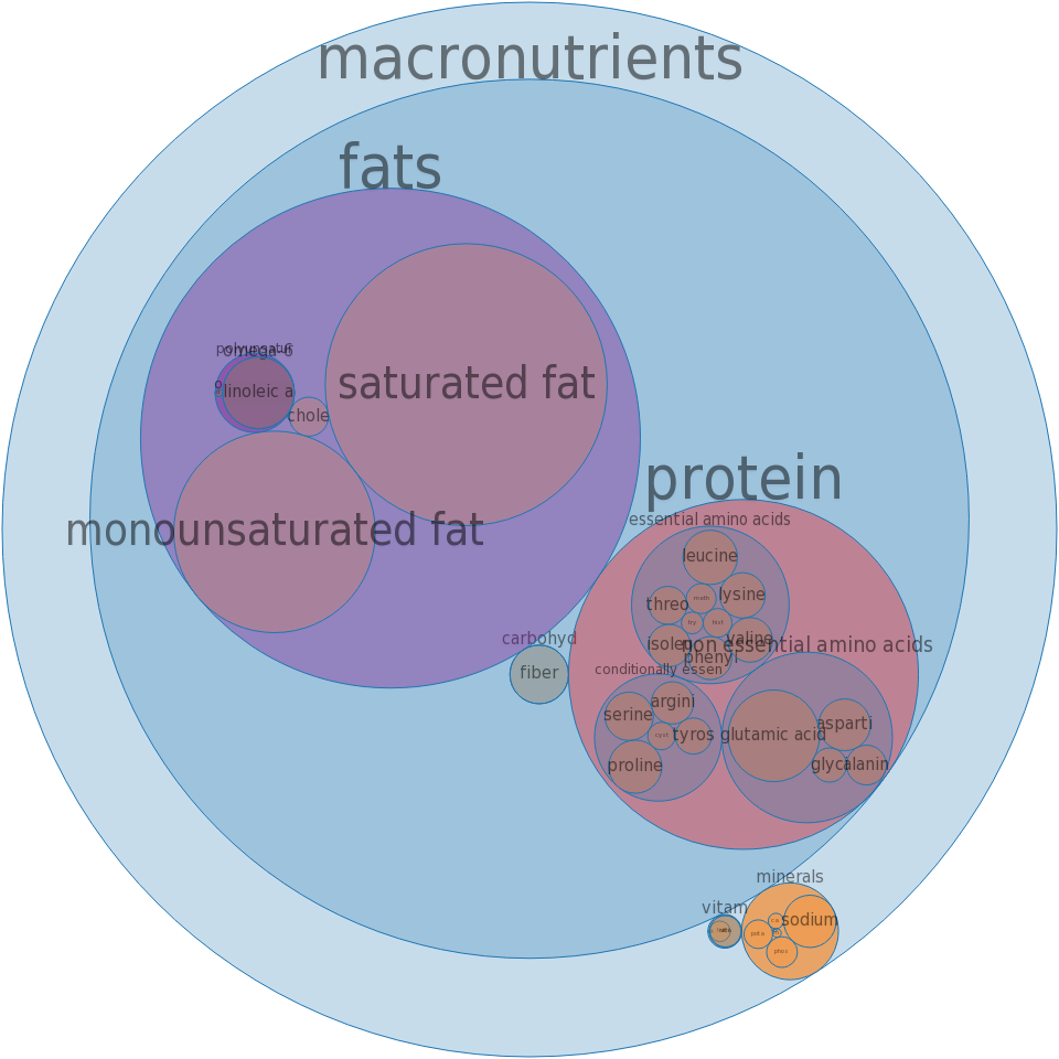 Cake, pound, commercially prepared, butter -all nutrients by relative proportion - including vitamins and minerals
