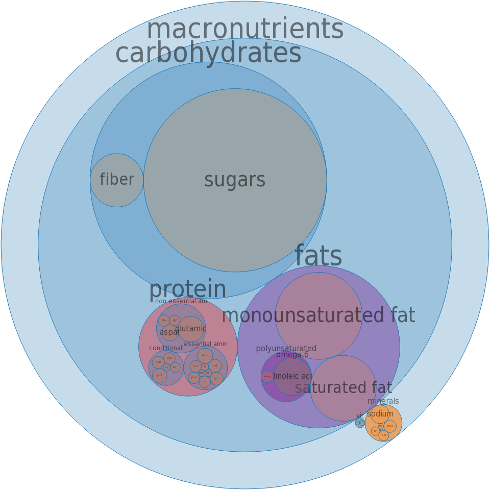Cake, snack cakes, creme-filled, chocolate with frosting -all nutrients by relative proportion - including vitamins and minerals