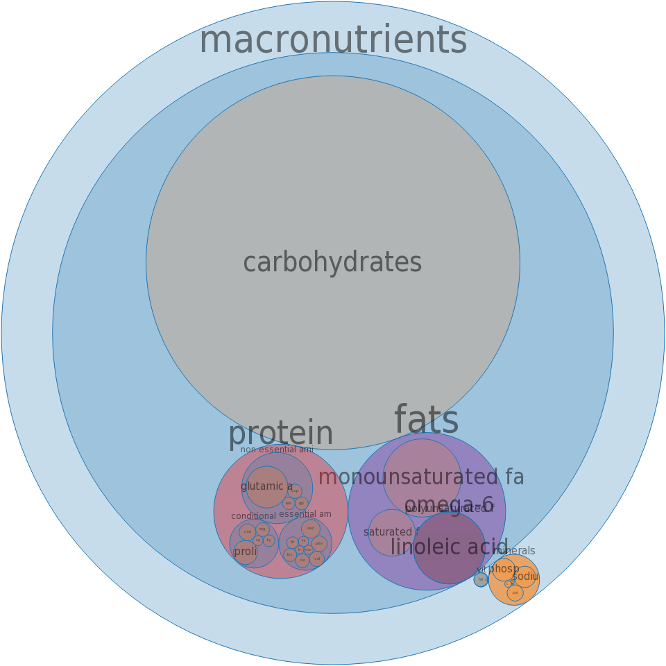 Cake, white, dry mix, special dietary (includes lemon-flavored) -all nutrients by relative proportion - including vitamins and minerals
