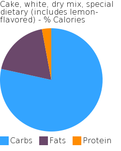 Cake, white, dry mix, special dietary (includes lemon-flavored) macronutrient pie chart