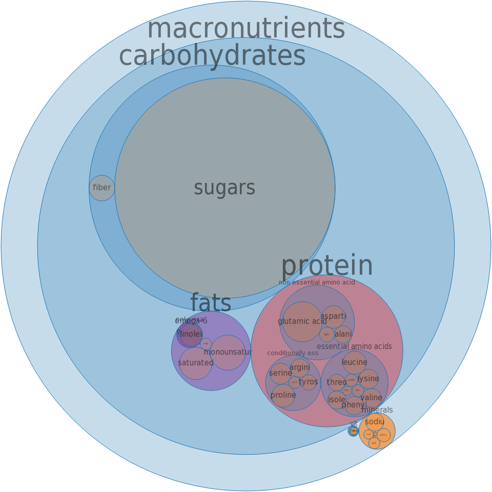 Cake, sponge, commercially prepared -all nutrients by relative proportion - including vitamins and minerals