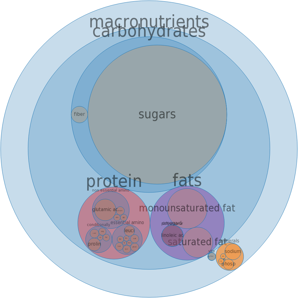Cake, white, dry mix, pudding-type, enriched -all nutrients by relative proportion - including vitamins and minerals