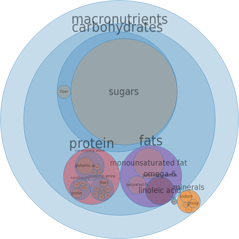 Cake, white, dry mix, regular -all nutrients by relative proportion - including vitamins and minerals