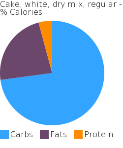 Cake, white, dry mix, regular macronutrient pie chart