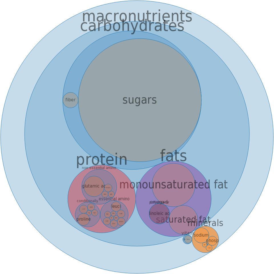Cake, yellow, dry mix, pudding-type -all nutrients by relative proportion - including vitamins and minerals