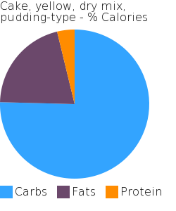 Cake, yellow, dry mix, pudding-type macronutrient pie chart
