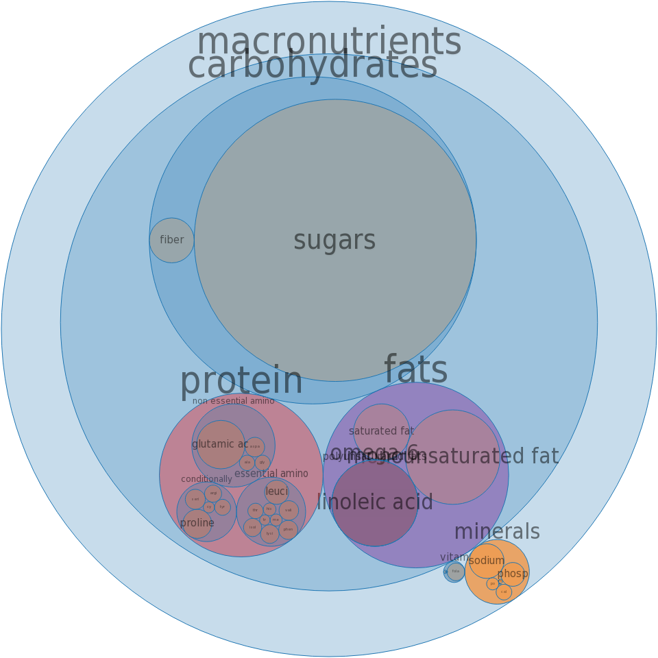 Cake, yellow, dry mix, regular, enriched -all nutrients by relative proportion - including vitamins and minerals