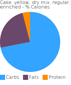 Cake, yellow, dry mix, regular, enriched macronutrient pie chart
