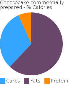 Cheesecake commercially prepared macronutrient pie chart