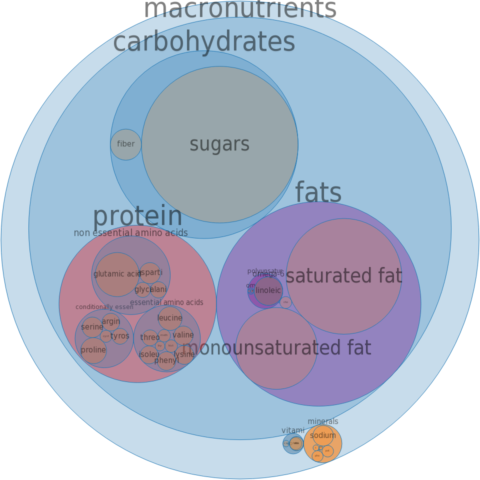 Cookies, butter, commercially prepared, enriched -all nutrients by relative proportion - including vitamins and minerals