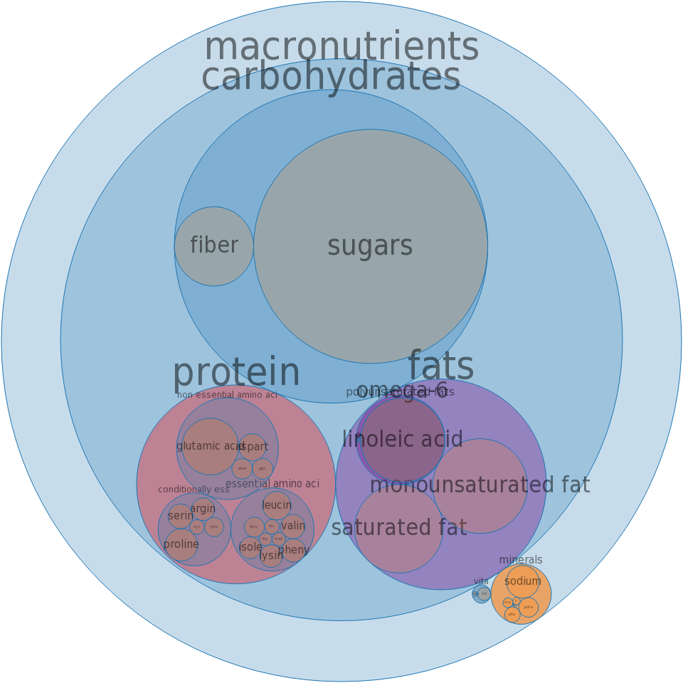 Cookies, chocolate wafers -all nutrients by relative proportion - including vitamins and minerals