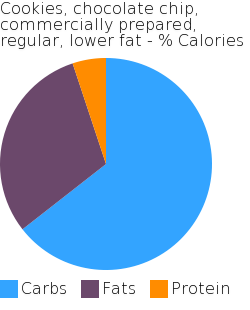 Cookies, chocolate chip, commercially prepared, regular, lower fat macronutrient pie chart