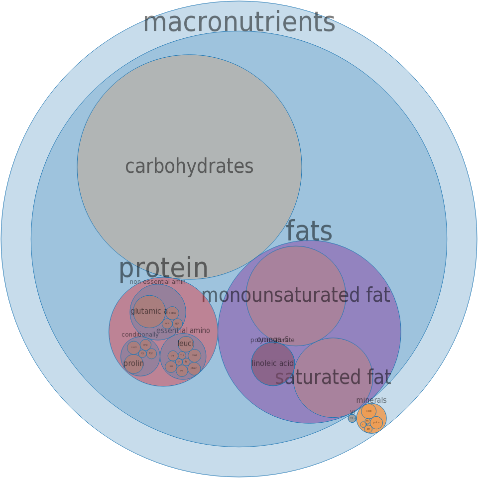 Cookies, chocolate chip, dry mix -all nutrients by relative proportion - including vitamins and minerals