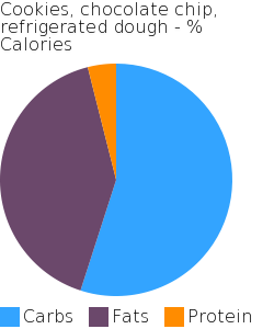 Cookies, chocolate chip, refrigerated dough macronutrient pie chart